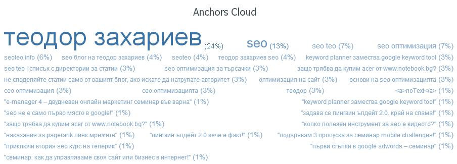 anchors-cloud