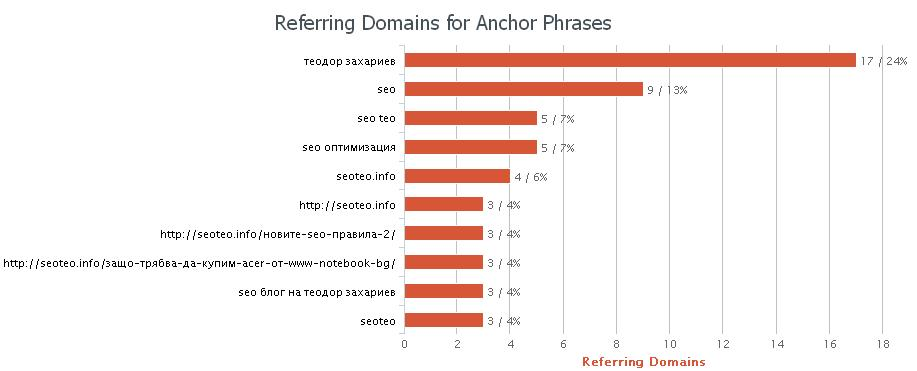 referring-anchor-domains