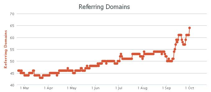 referring-domains-ahrefs