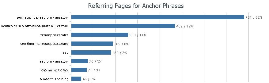 referring-pages-anchor-phrases